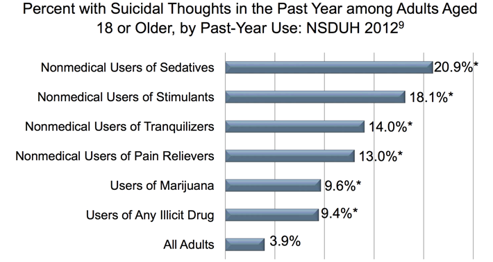Percent with Suicidal Thoughts in the Past Year among Adults Aged 18 or Older, by Past-Year Use.